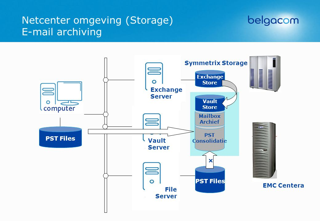 Netcenter omgeving (Storage) E-mail archiving