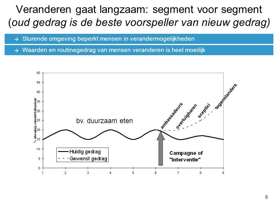Veranderen gaat langzaam: segment voor segment (oud gedrag is de beste voorspeller van nieuw gedrag)