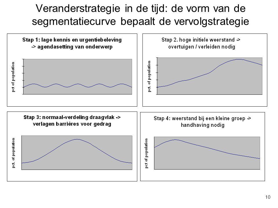 Veranderstrategie in de tijd: de vorm van de segmentatiecurve bepaalt de vervolgstrategie