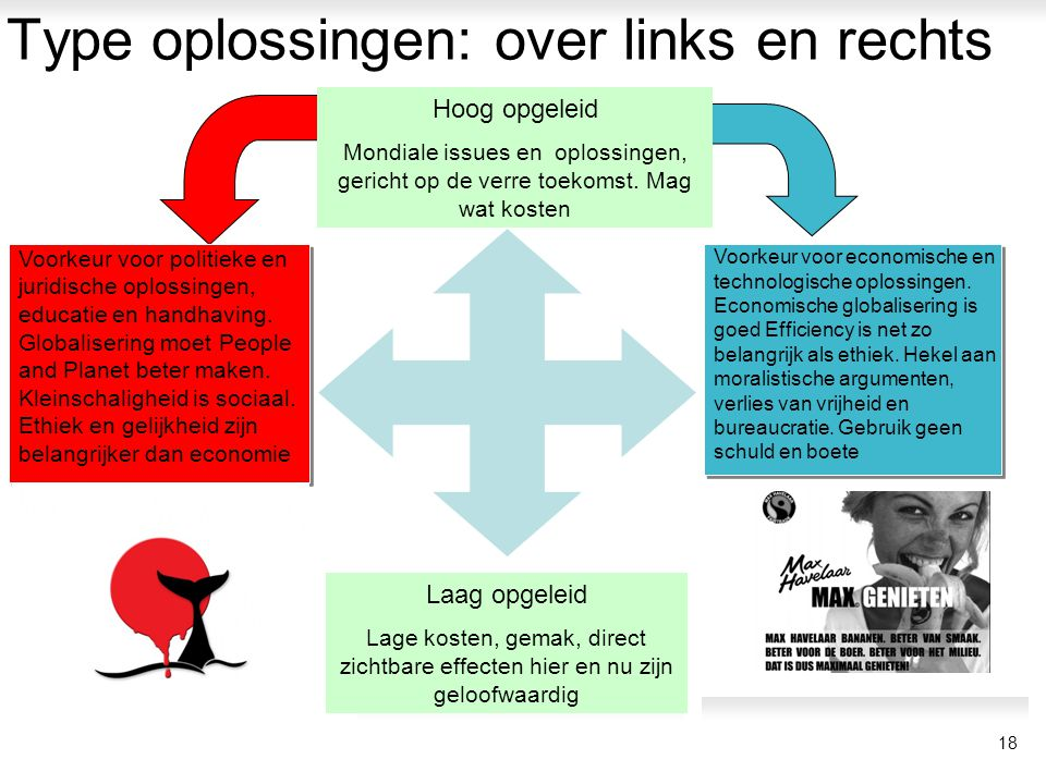 Type oplossingen: over links en rechts