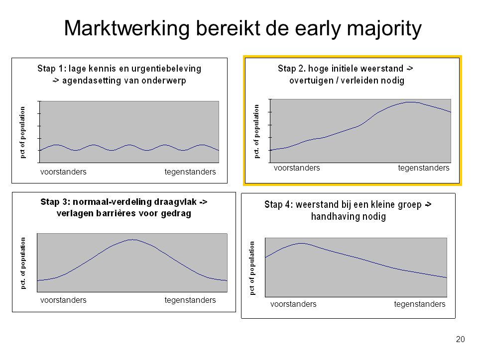 Marktwerking bereikt de early majority