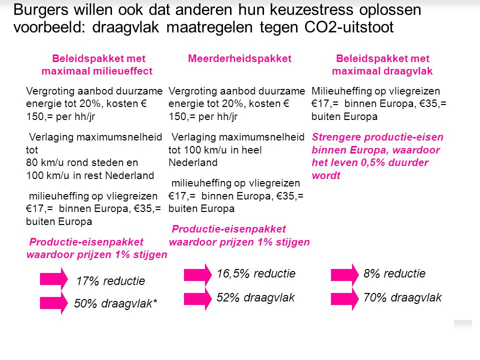 Burgers willen ook dat anderen hun keuzestress oplossen voorbeeld: draagvlak maatregelen tegen CO2-uitstoot