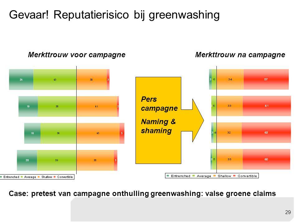 Gevaar! Reputatierisico bij greenwashing