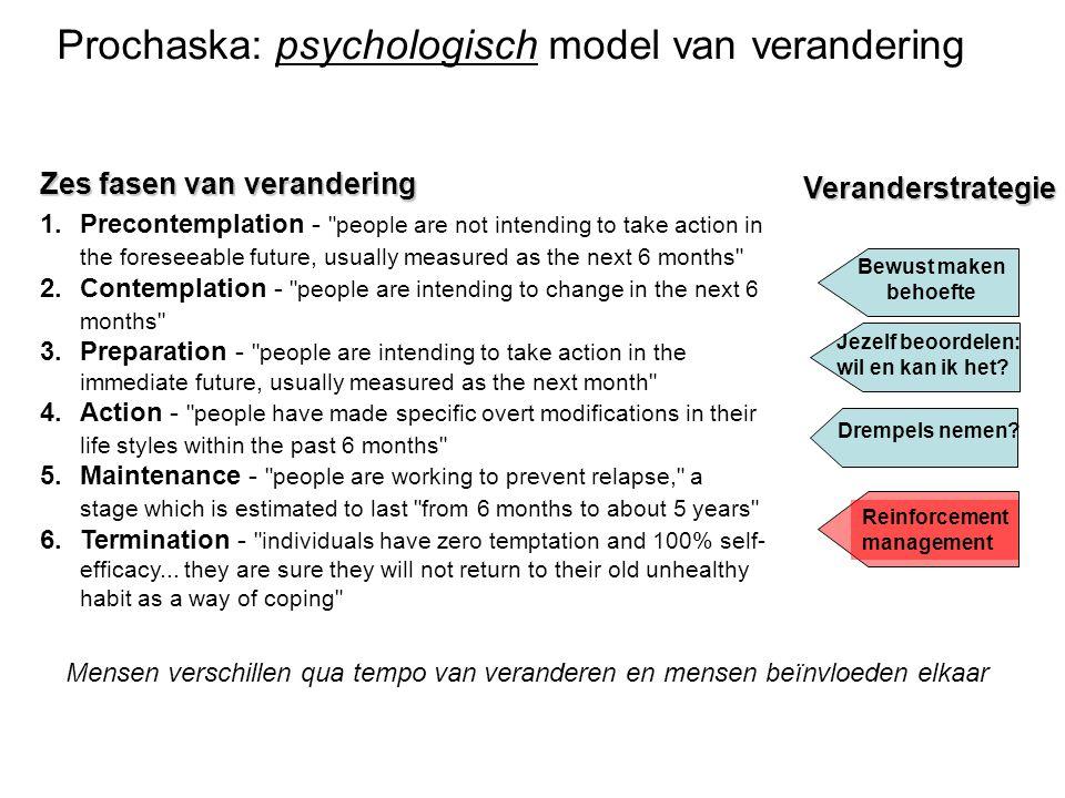 Prochaska: psychologisch model van verandering