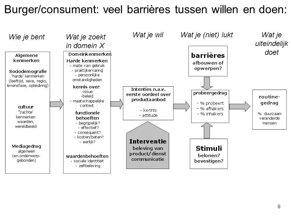 Burger/consument: veel barrières tussen willen en doen: