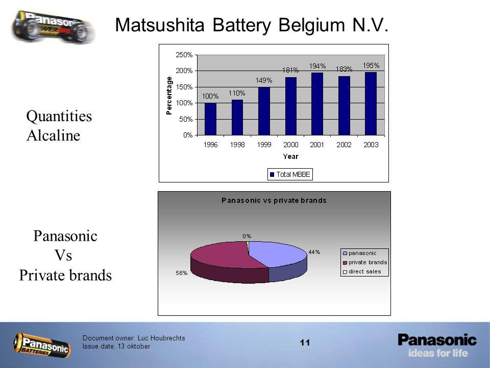 Matsushita Battery Belgium N.V.