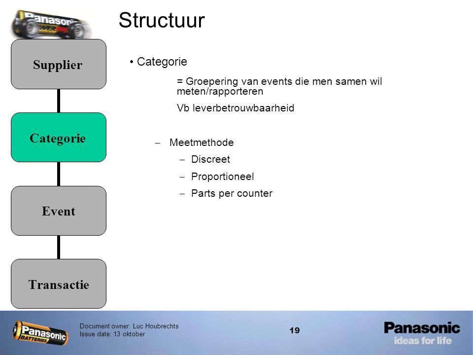 Structuur Categorie. = Groepering van events die men samen wil meten/rapporteren. Vb leverbetrouwbaarheid.