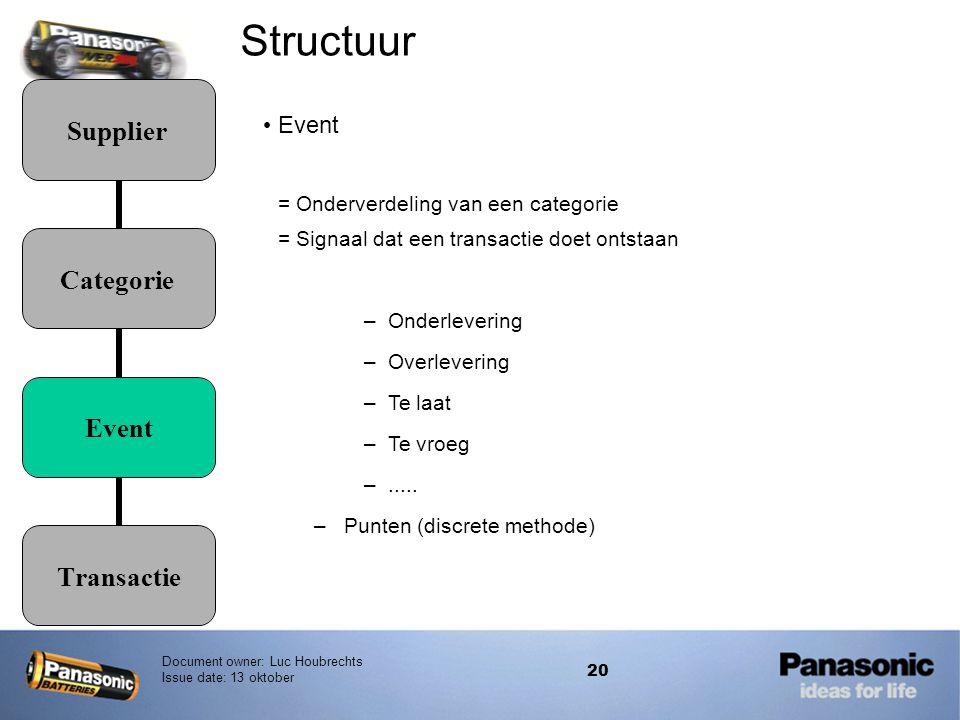 Structuur Event = Onderverdeling van een categorie