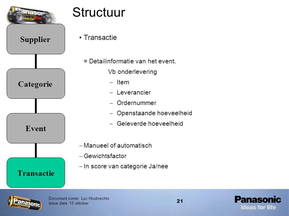 Structuur Transactie = Detailinformatie van het event.