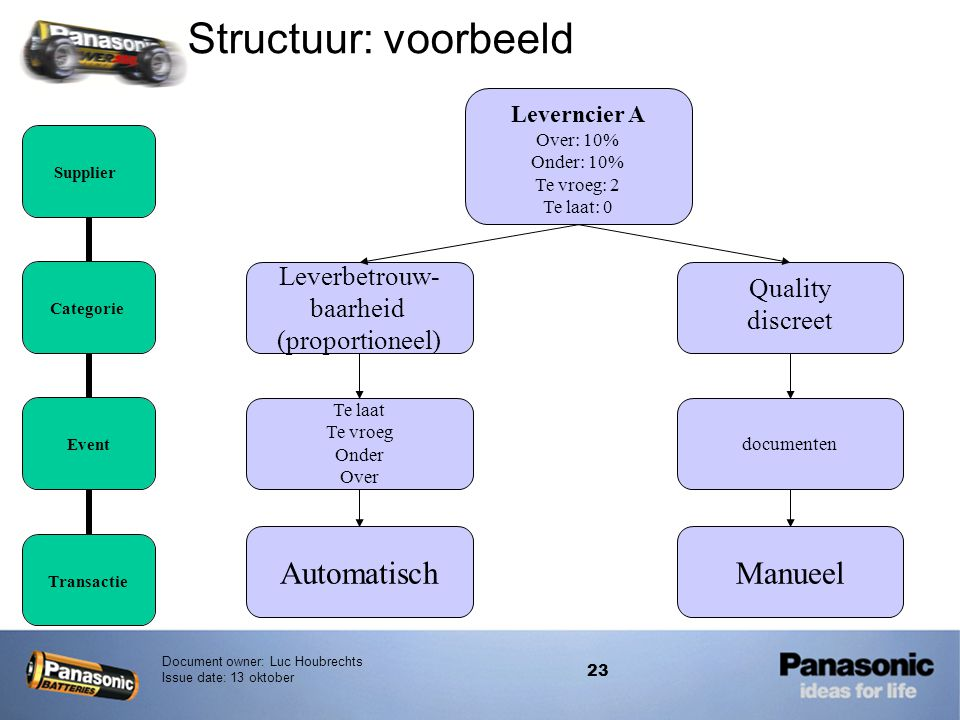 Structuur: voorbeeld Automatisch Manueel Leverbetrouw- Quality