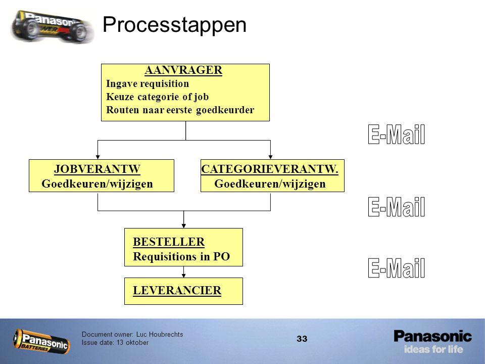 Processtappen E-Mail E-Mail E-Mail AANVRAGER JOBVERANTW