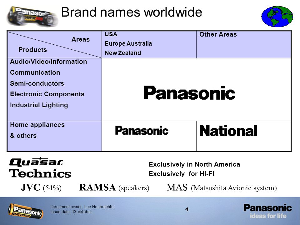 Brand names worldwide USA. Europe Australia. New Zealand. Other Areas. Audio/Video/Information.