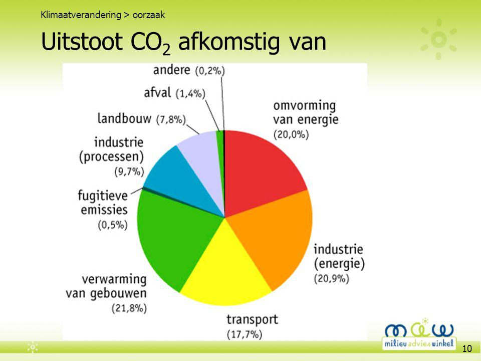 Uitstoot CO2 afkomstig van