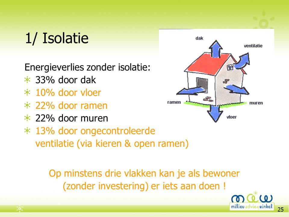 1/ Isolatie Energieverlies zonder isolatie: 33% door dak