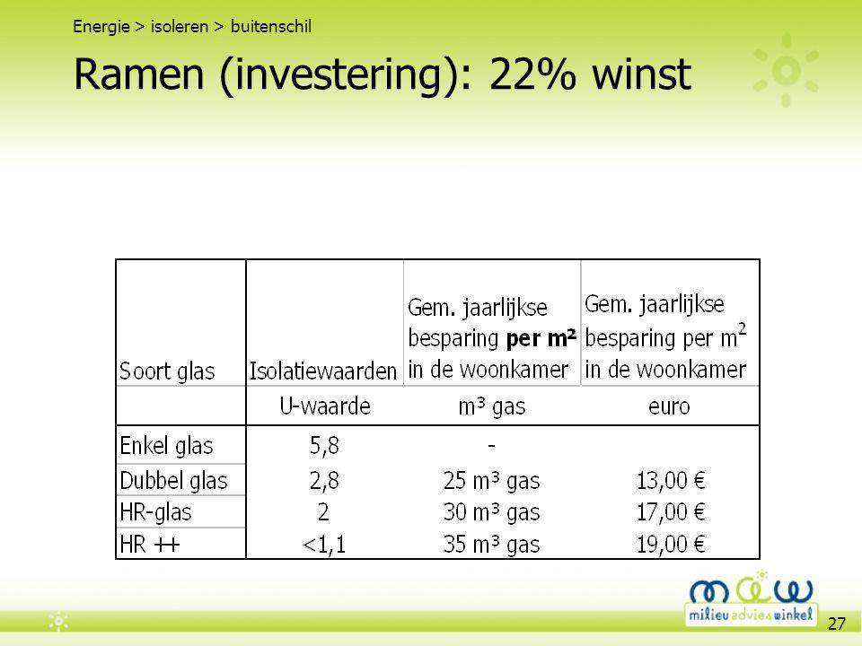 Ramen (investering): 22% winst