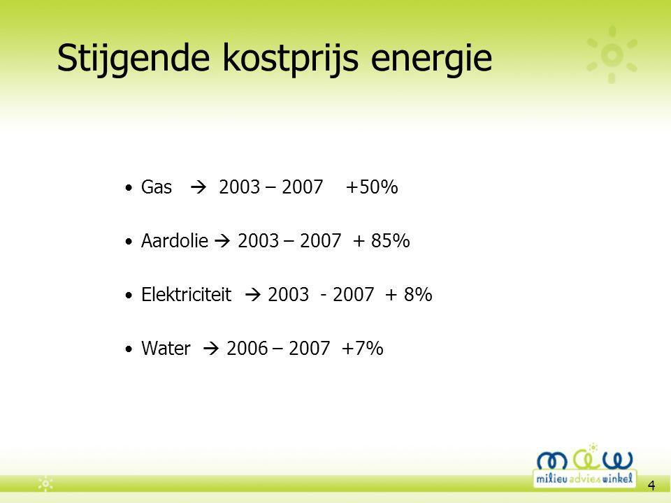 Stijgende kostprijs energie