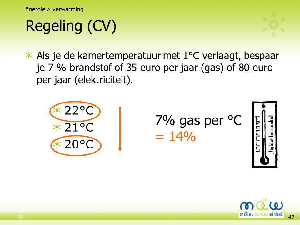 Regeling (CV) 7% gas per °C = 14% 22°C 21°C 20°C