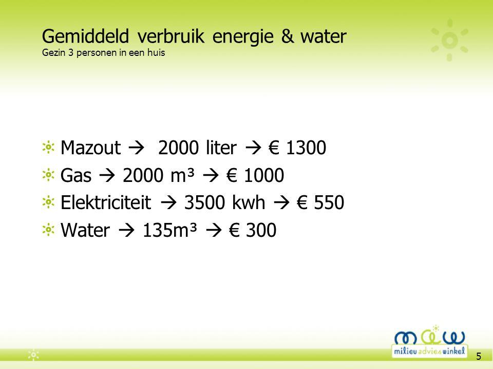 Gemiddeld verbruik energie & water Gezin 3 personen in een huis