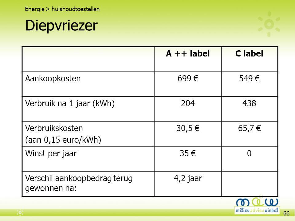 Diepvriezer A ++ label C label Aankoopkosten 699 € 549 €