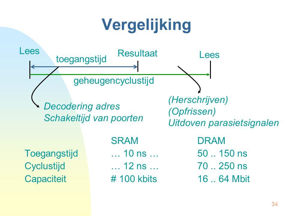 Vergelijking Lees Resultaat Lees toegangstijd geheugencyclustijd
