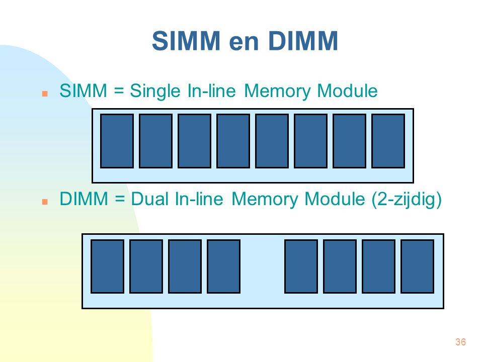 SIMM en DIMM SIMM = Single In-line Memory Module