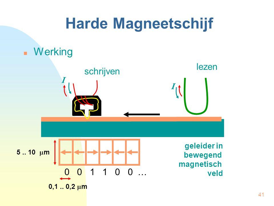 Harde Magneetschijf Werking lezen schrijven I I 0 0 1 1 0 0 …