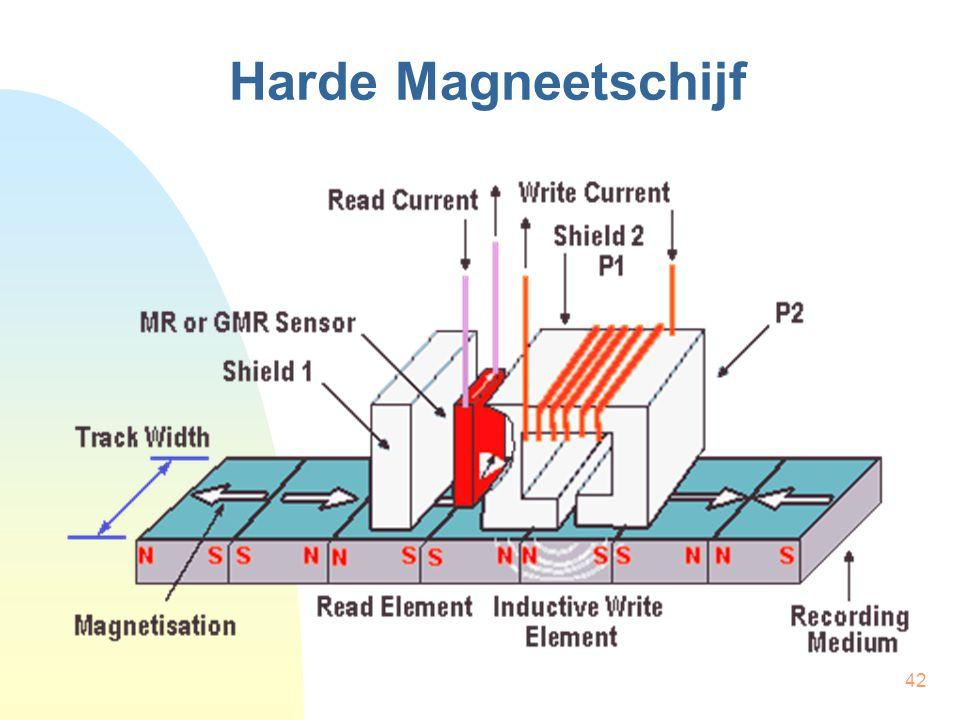 Harde Magneetschijf