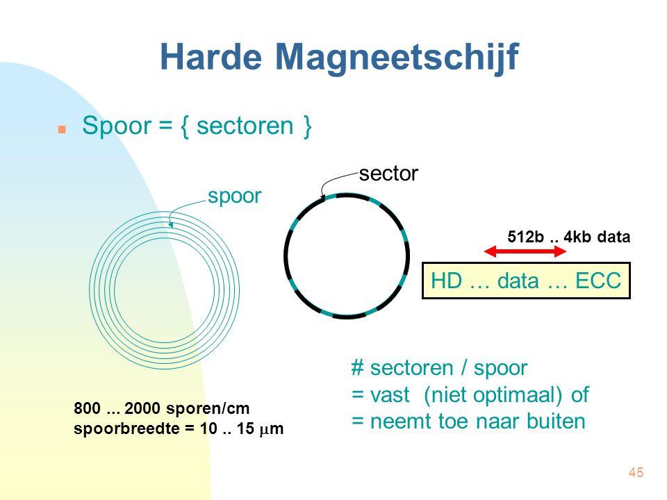 Harde Magneetschijf Spoor = { sectoren } sector spoor HD … data … ECC