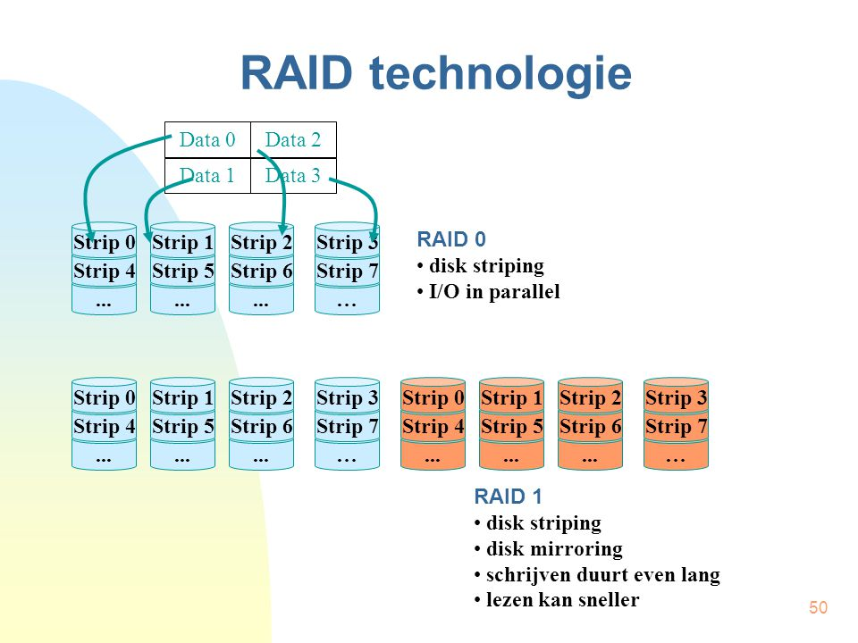 RAID technologie Data 0 Data 2 Data 1 Data 3 Strip 0 Strip 1 Strip 2