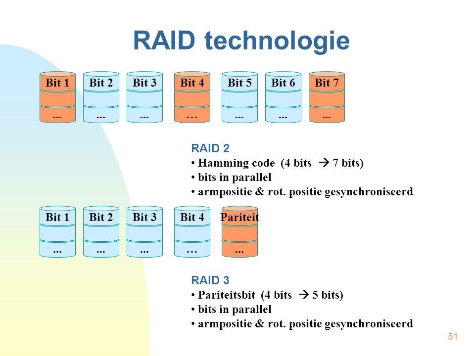 RAID technologie Bit 1 Bit 2 Bit 3 Bit 4 Bit 5 Bit 6 Bit 7 ... ... ...