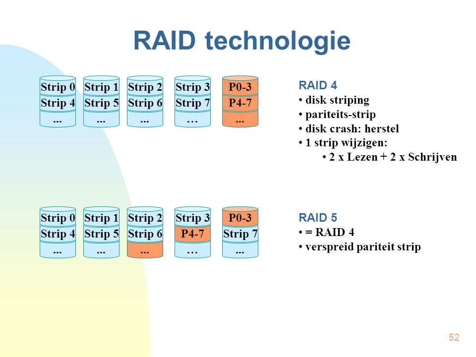 RAID technologie Strip 0 Strip 1 Strip 2 Strip 3 P0-3 RAID 4