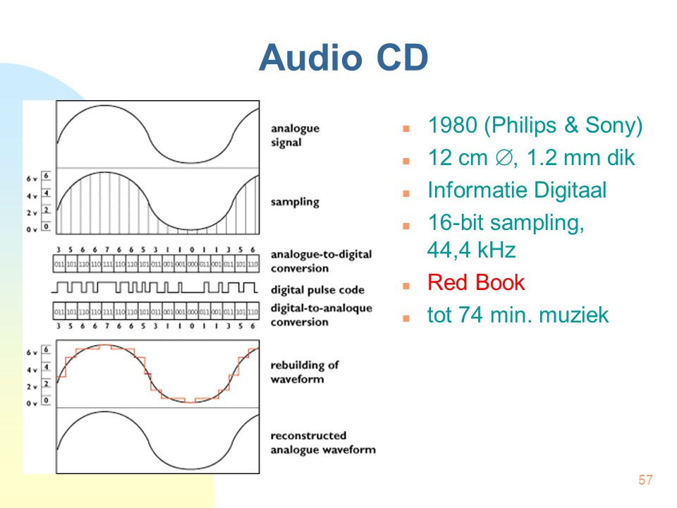 Audio CD 1980 (Philips & Sony) 12 cm , 1.2 mm dik Informatie Digitaal
