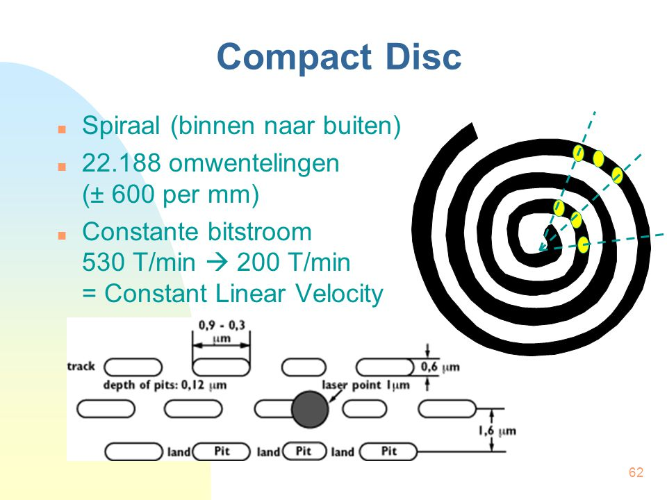 Compact Disc Spiraal (binnen naar buiten)