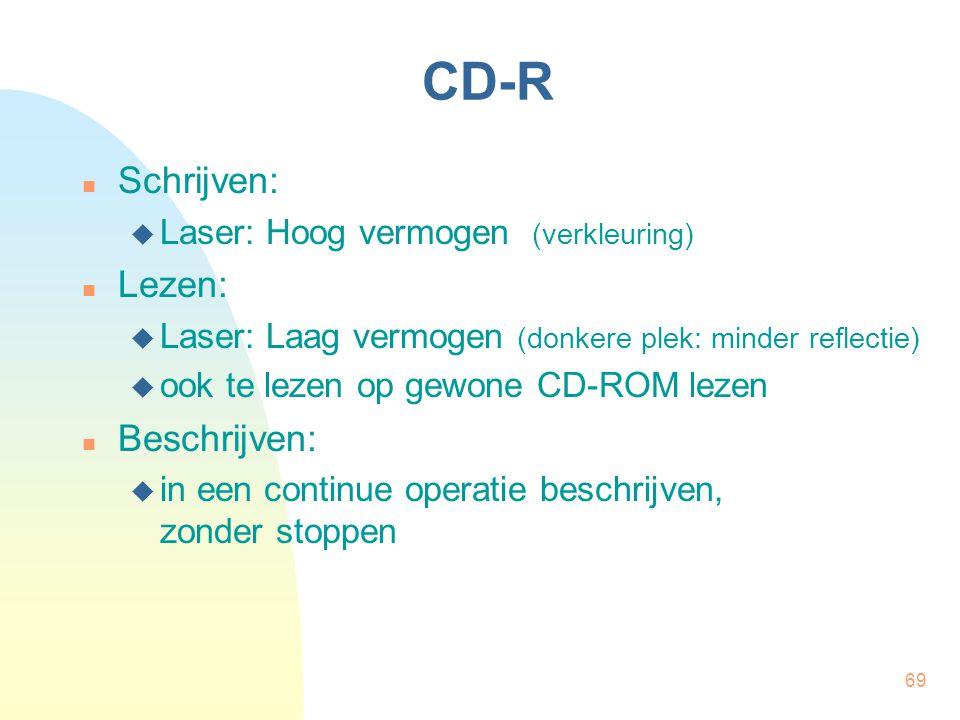 CD-R Schrijven: Lezen: Beschrijven: Laser: Hoog vermogen (verkleuring)