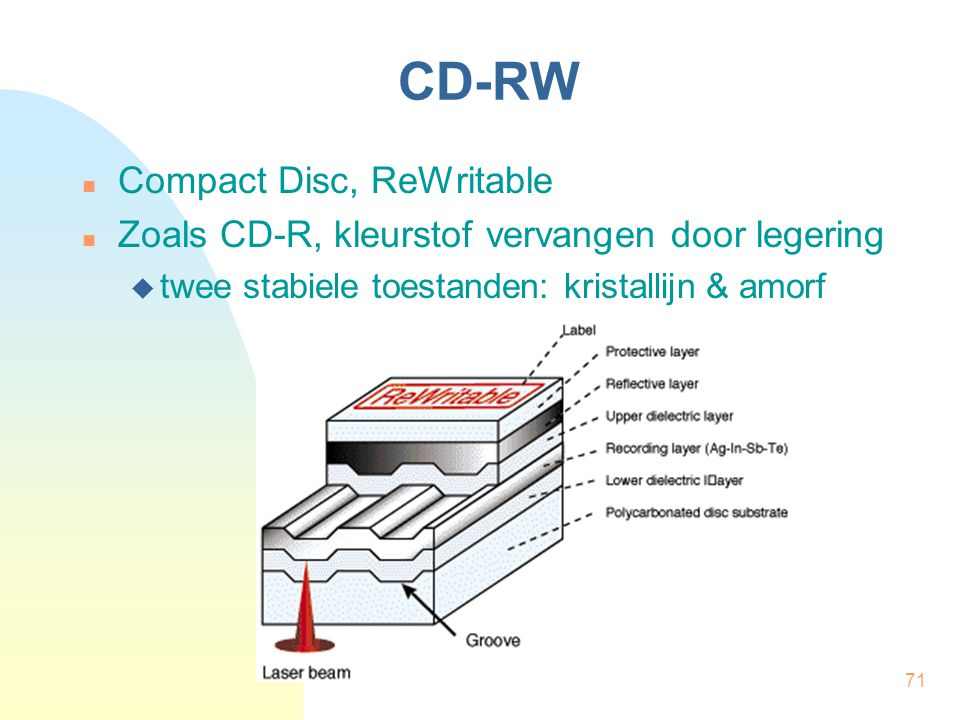 CD-RW Compact Disc, ReWritable