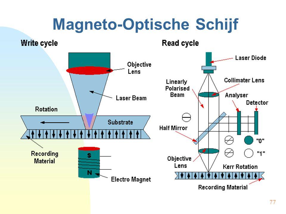 Magneto-Optische Schijf