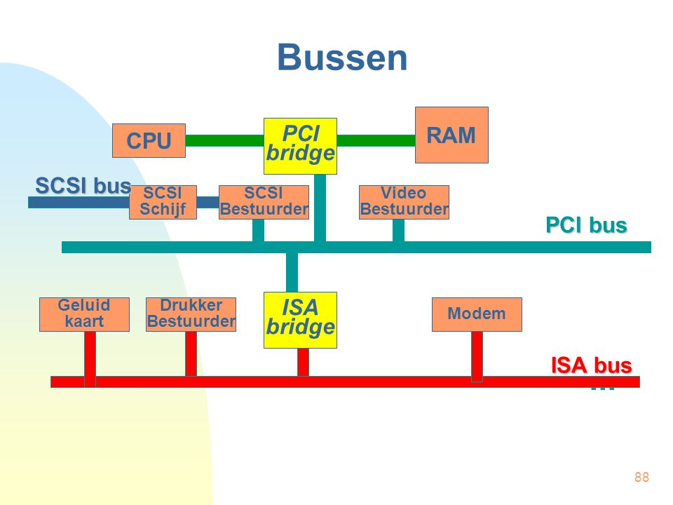 Bussen ... RAM PCI bridge CPU SCSI bus PCI bus ISA bridge ISA bus