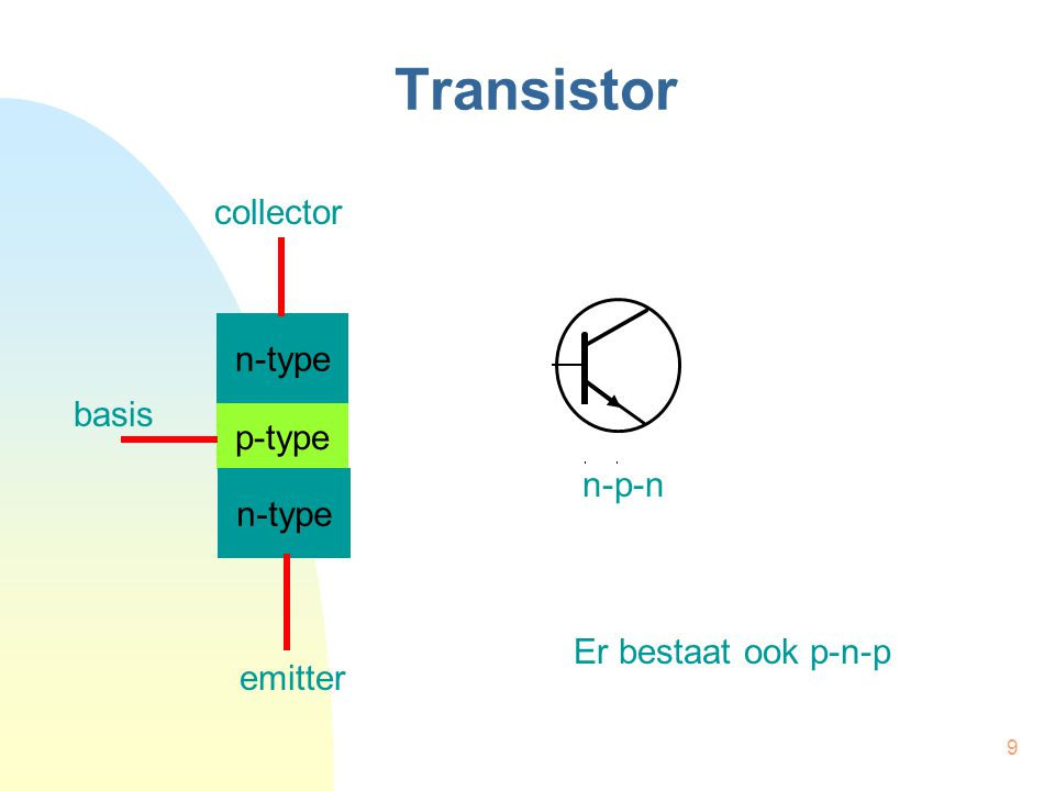 Transistor collector n-type basis p-type n-p-n Er bestaat ook p-n-p