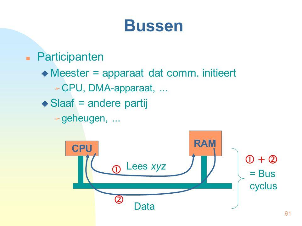 Bussen Participanten  +    Meester = apparaat dat comm. initieert