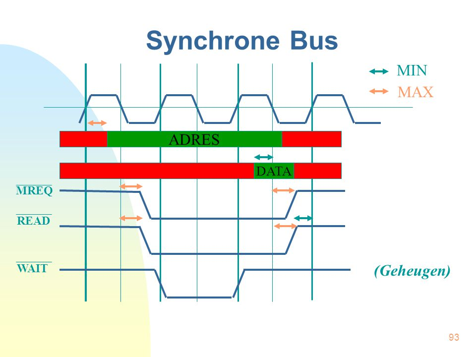 Synchrone Bus MIN MAX ADRES DATA MREQ READ WAIT (Geheugen)