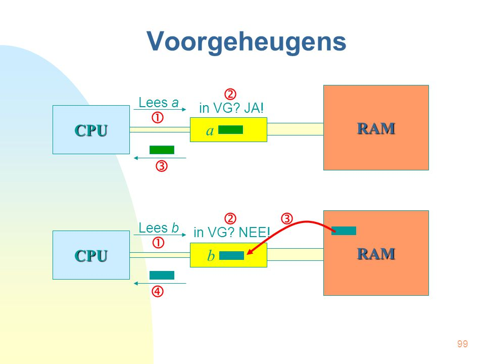 Voorgeheugens  RAM CPU  a    RAM CPU  b  Lees a in VG JA!