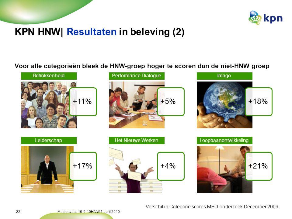 KPN HNW| De evaluatie enquete – april 2011