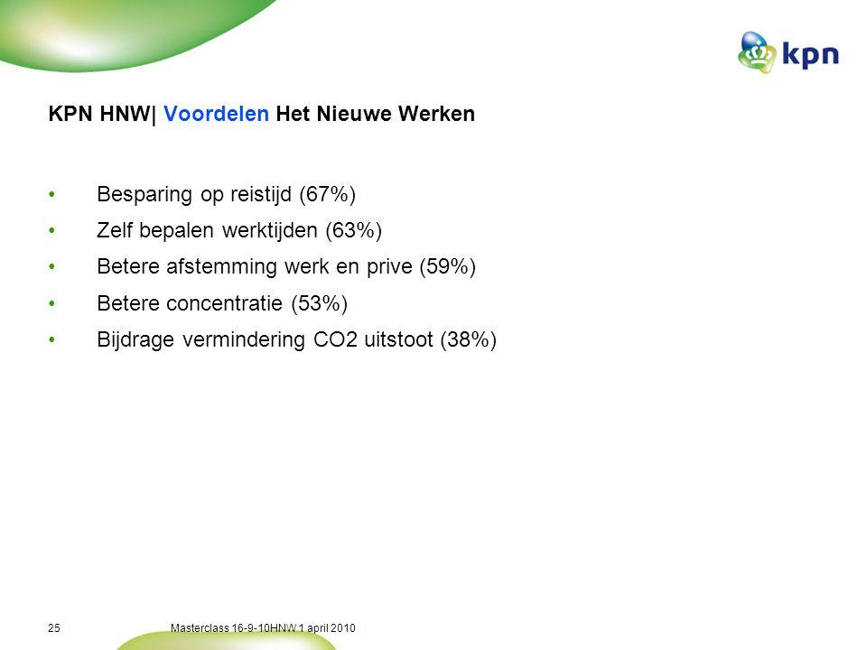 KPN HNW| Gevolgen Het Nieuwe Werken - Prive