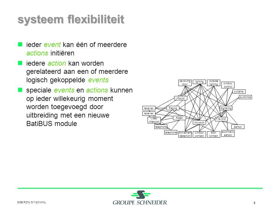 systeem flexibiliteit