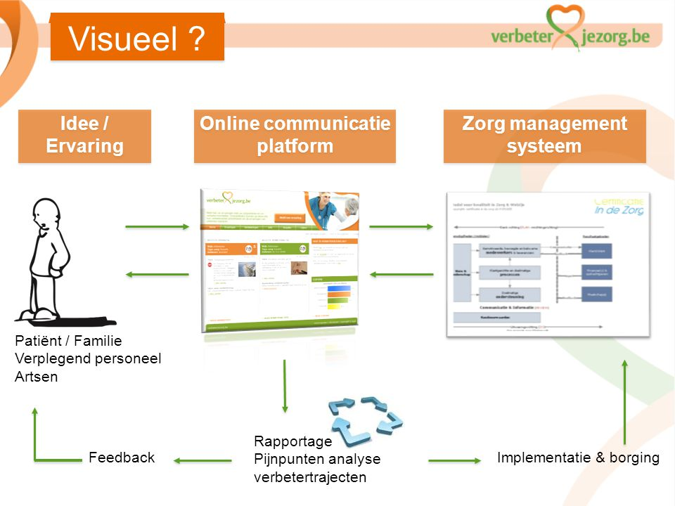 Zorg management systeem