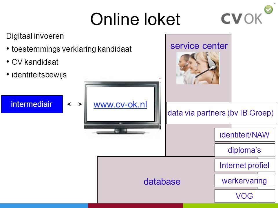 data via partners (bv IB Groep)