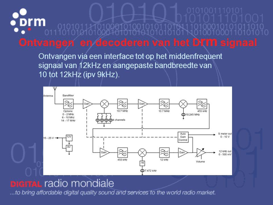 Ontvangen en decoderen van het Drm signaal