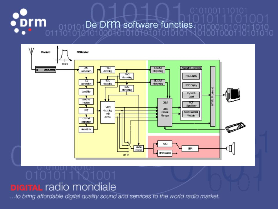 De Drm software functies.