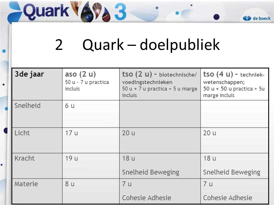 2 Quark – doelpubliek 3de jaar aso (2 u) 50 u - 7 u practica incluis