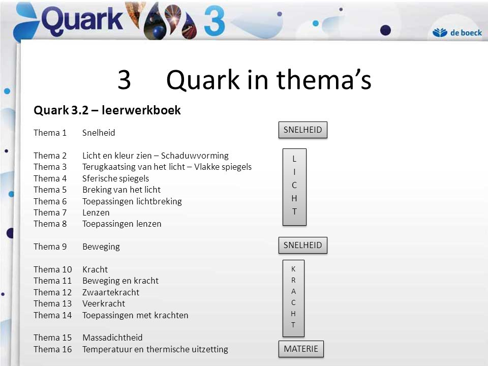 3 Quark in thema's Quark 3.2 – leerwerkboek Thema 1 Snelheid SNELHEID